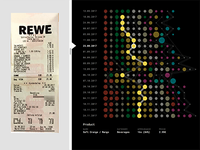 Data visualisation that tried to show hidden patterns of our daily shopping
