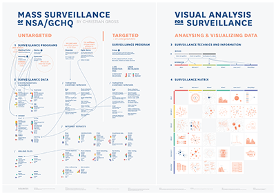 Infographic about mass surveillance