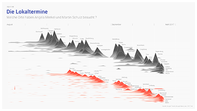 Data visualization about the candidate appointments